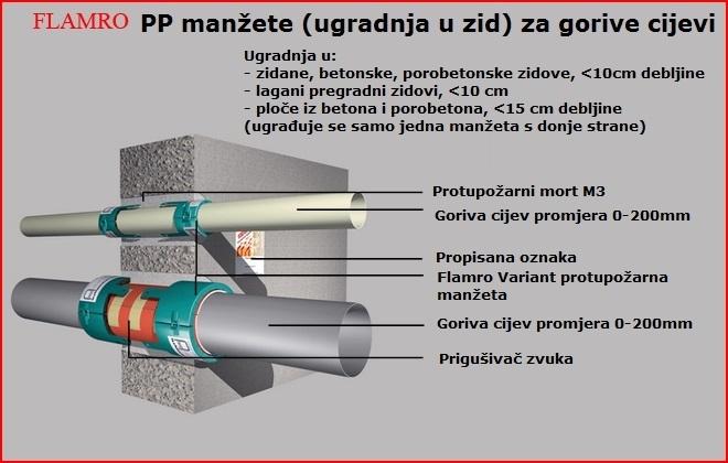 PP mandzeta zid